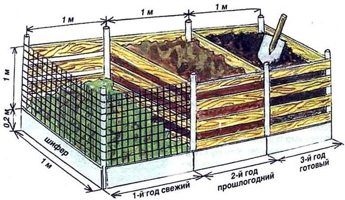 Подготовка самого компостера